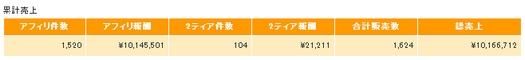 2011年11月までのインフォトップ累計売上