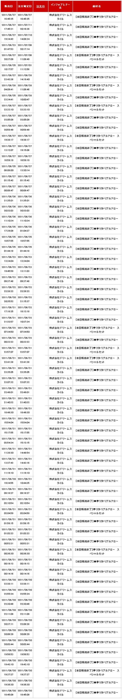 夢リタトリプルアロー単品とスペシャルセットの売上